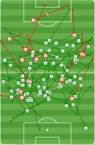 Colorado midfield first half: Cronin and Azira deeper.