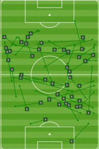 Against Montreal, Nogueira offered an extra option near the edges so Philly could work out of pressure. That option was lacking on Friday.