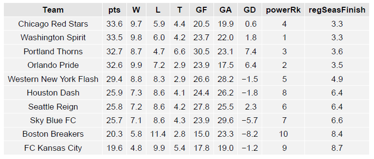 nwsl_table1