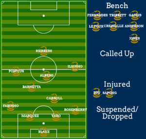 Since we won't know Sapong's status until after this preview goes live, he remains in the injured column of Seth Finck's stupendous lineup graphic.
