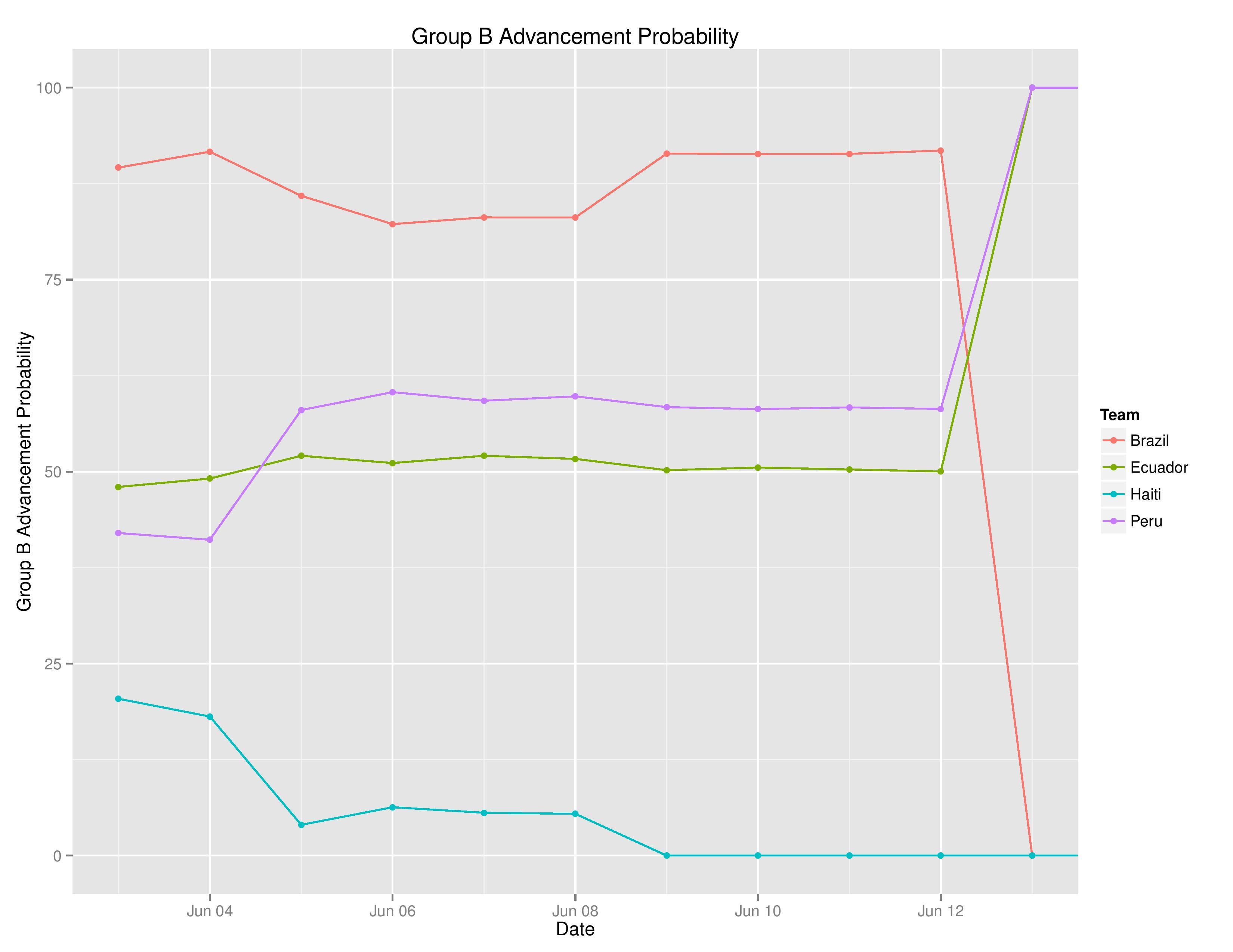 copaTimeGraphs2016-06-18-page-007