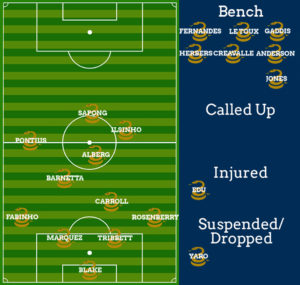 Likely lineup even if Le Toux passes the concussion protocol (graphic courtesy of the inimitable Seth Finck