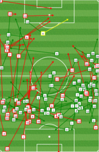 NYRB dominated the Union early, especially up the right.. Here's a look at the first 35 minutes.