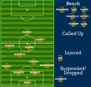 Lineup graphic courtesy of the Human Ilsinho Stepover, Seth Finck