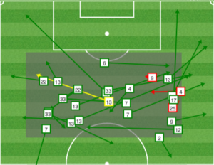 Union touches in the center of the attacking zone between the 55th minute when Morales scored and the 89th when Carroll and Tribbett put shots on frame.