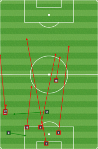 Union passing from minute 90 until Birnbaum's equalizer