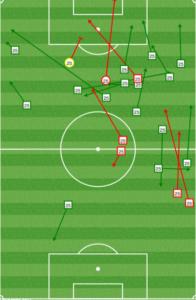Ilsinho first half passing