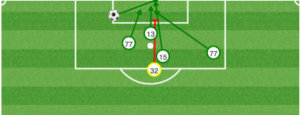 DC shots: 90th minute and beyond