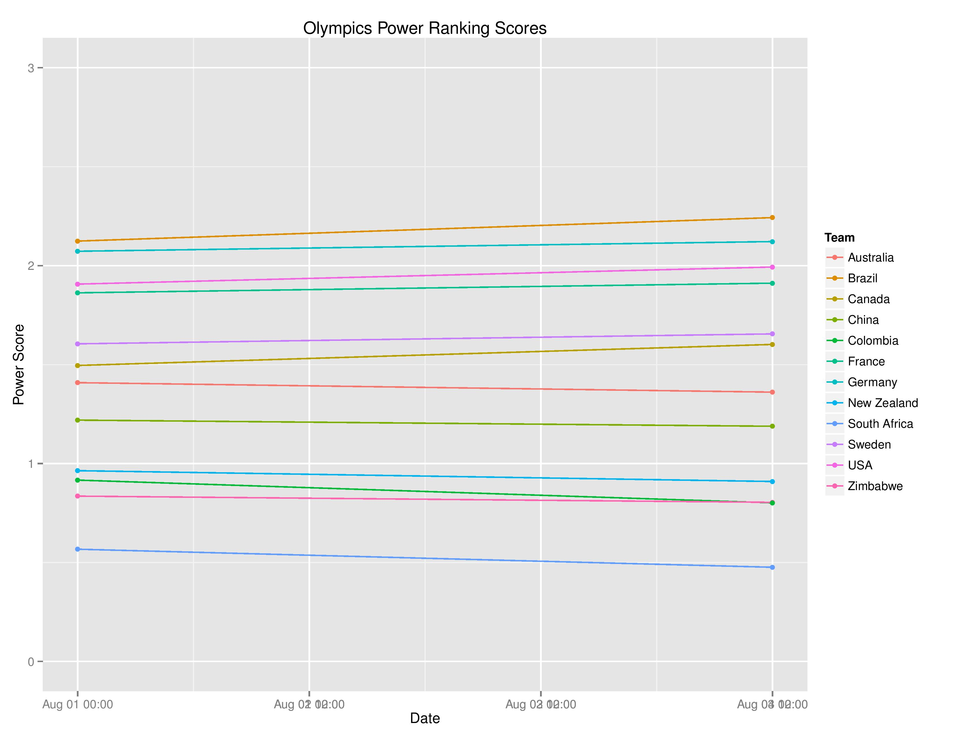olyGraphs2016-08-04-page-003
