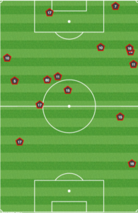 Second half fouls by RSL against Portland. Lots of contact before Portland could get moving forward.