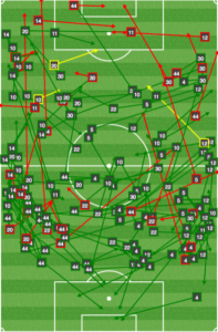 Orlando passing between 1st and 2nd goal.