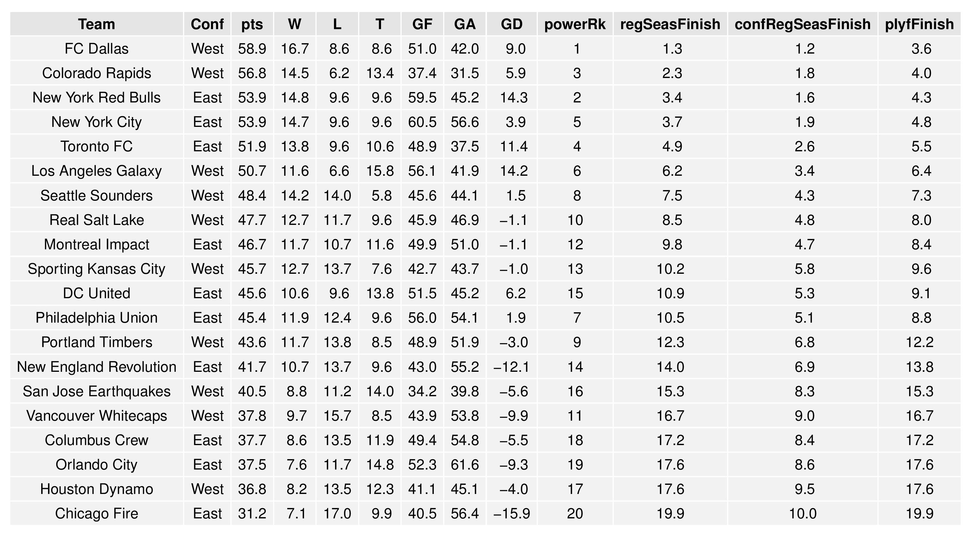 mlsgraphs2016-10-03-page-003